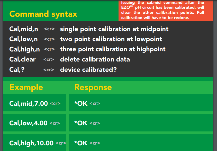 """Command syntax  Issuing the cal,mid command after  the  EZO""""•• pH circuit has been calibrated, will  clear the other calibration points  . Full  calibration will have to be redone.  Cal,mid,n  Cal,low,n  Cal,high,n  Cal,clear  Example  single point calibration at midpoint  two point calibration at Iowpoint  three point calibration at highpoint  delete calibration data  device calibrated?  Response  *OK  *OK  *OK"""